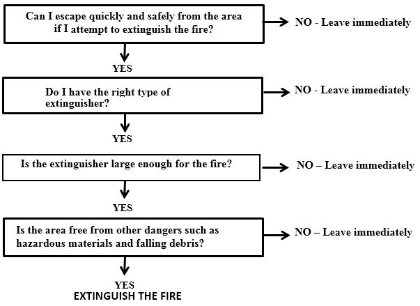 Deciding To Use a Fire Extinguisher Flow Chart