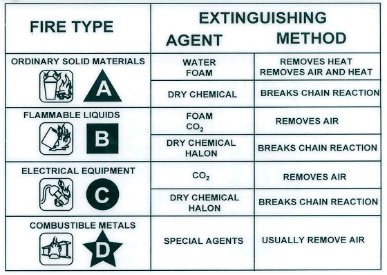 Fire type and extinguishing methods chart