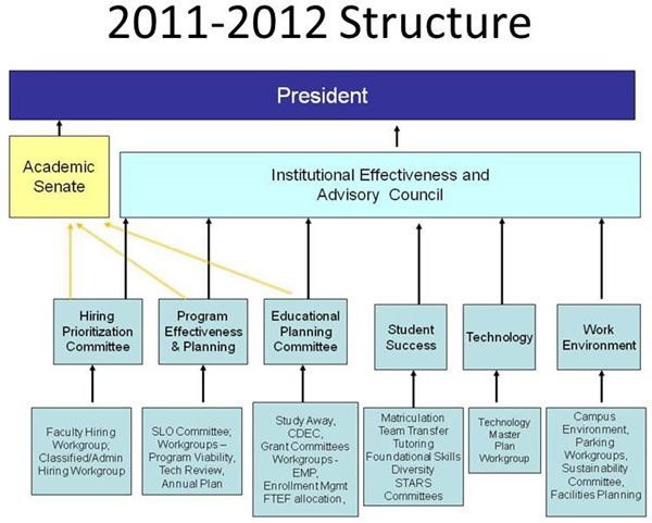 2011-2012 structure