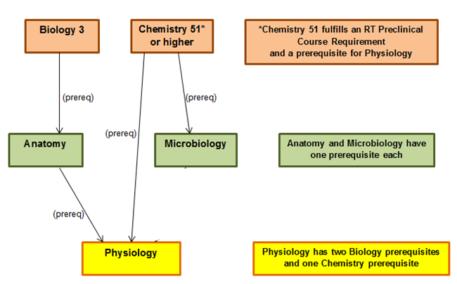 LAVC Biology Courses and their sequences: Los Angeles Valley College