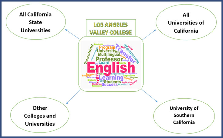 Credit ESL course can be transferred to All Cal state university, All Universities of California, USC and Other Colleges and Universities.