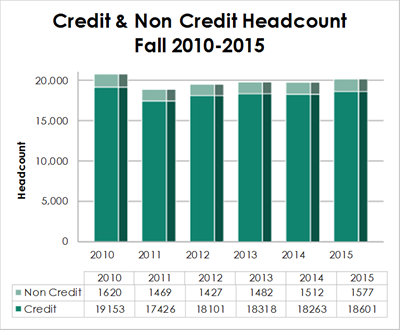 Credit & Non Credit Headcount Trends Fall 2010-2015