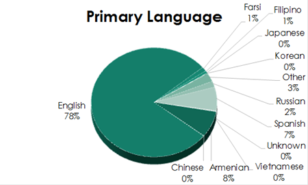Primary Language